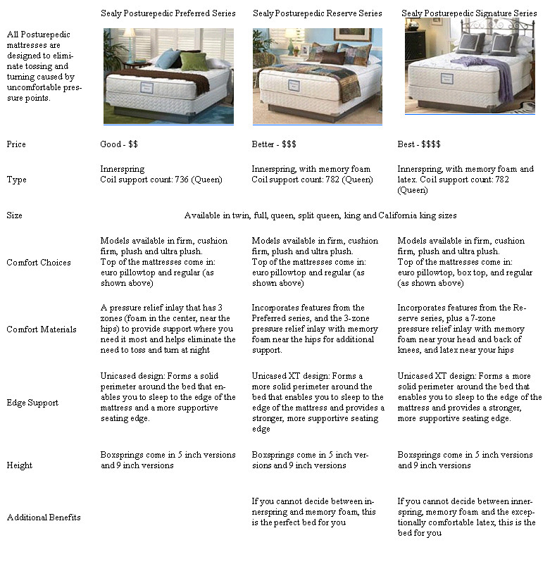 Sealy Comparison Chart Forty Winks Best Buys On Famous